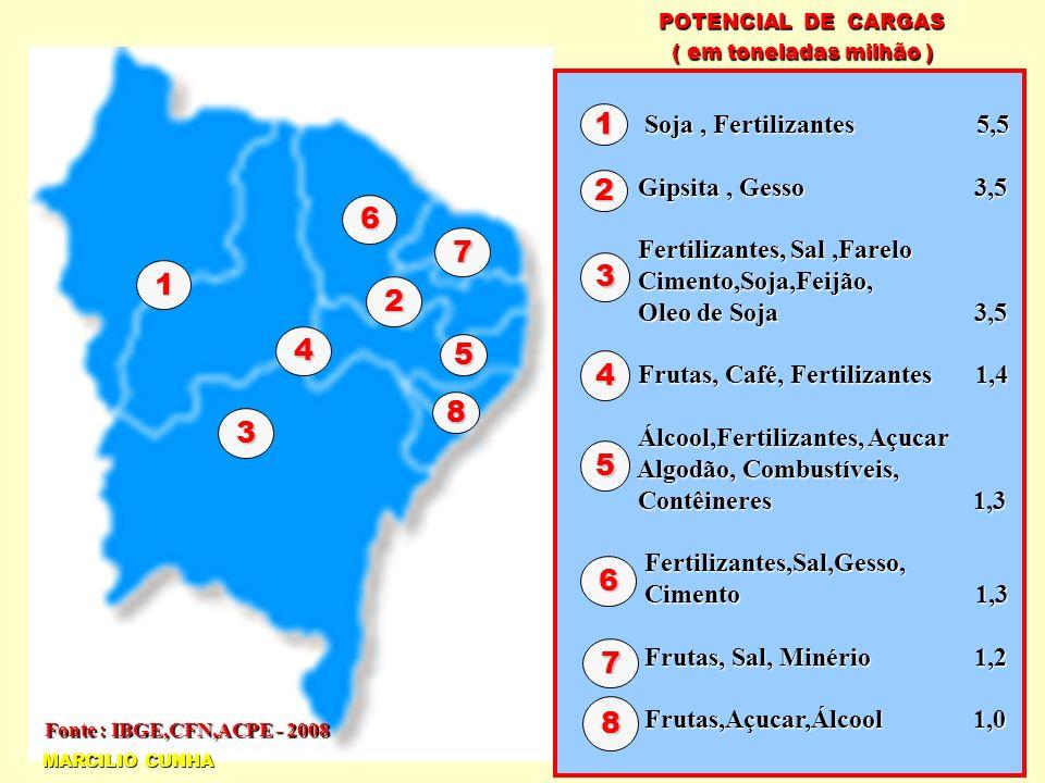 POTENCIAL DE CARGAS ( em toneladas milhão ) Soja , Fertilizantes 5,5. Gipsita , Gesso 3,5.