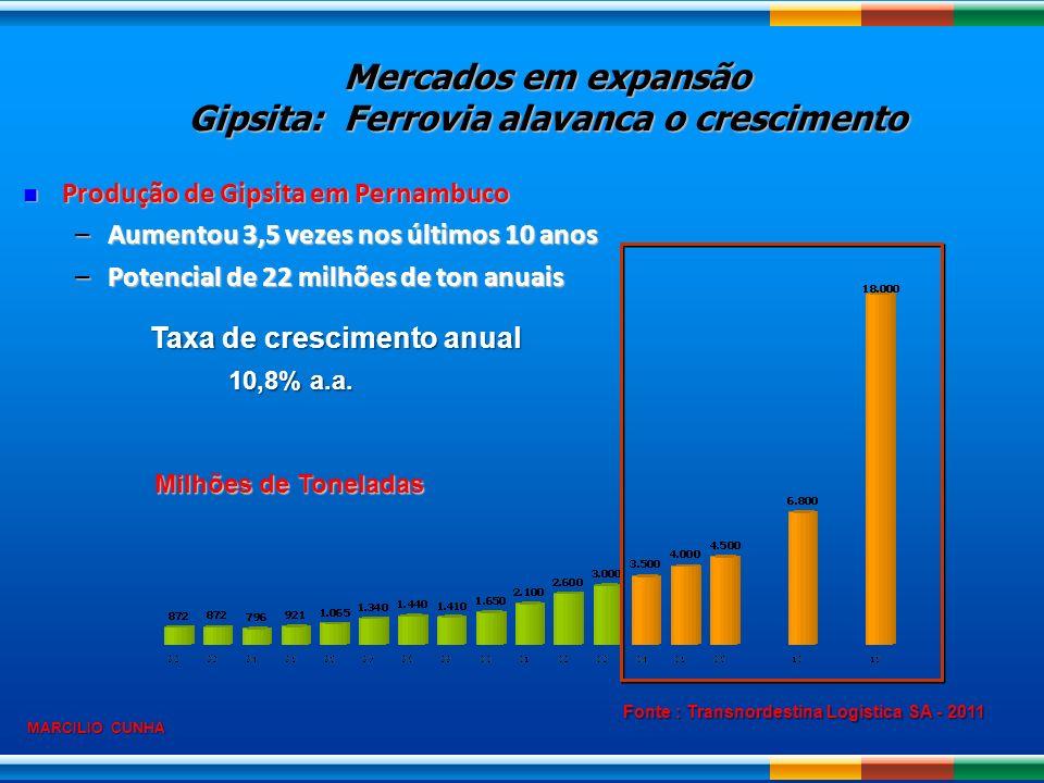Mercados em expansão Gipsita: Ferrovia alavanca o crescimento
