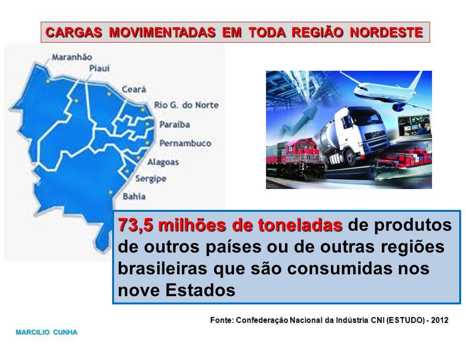 73,5 milhões de toneladas de produtos