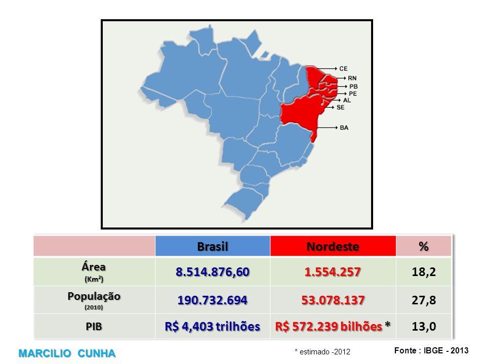 BrasilNordeste. % Área. (Km²) 8.514.876,60. 1.554.257. 18,2. População. (2010) 190.732.694. 53.078.137.