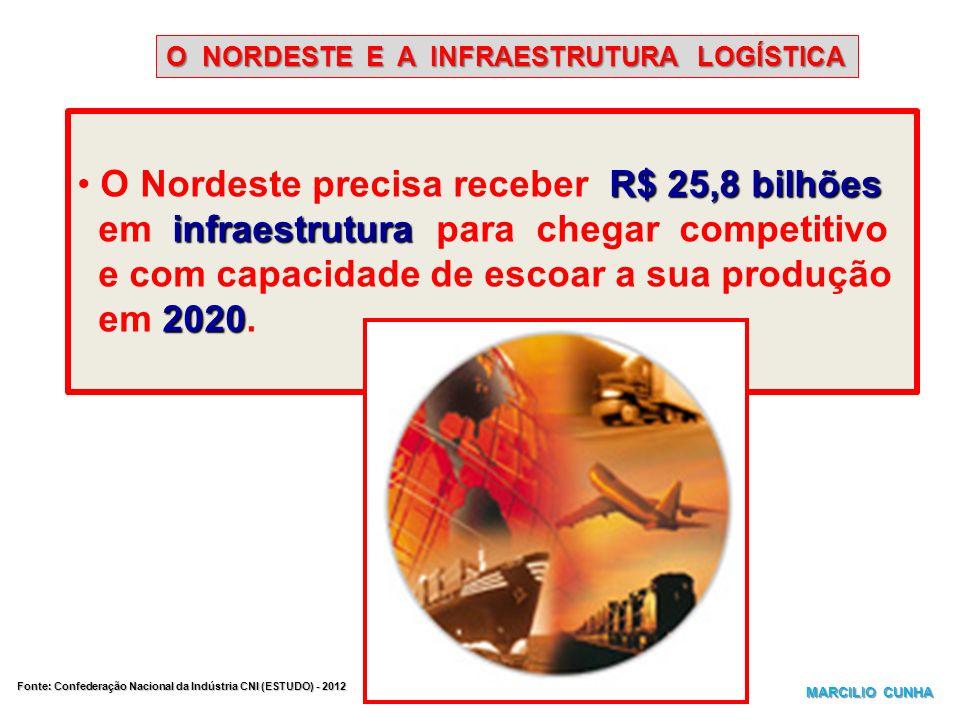 O Nordeste precisa receber R$ 25,8 bilhões