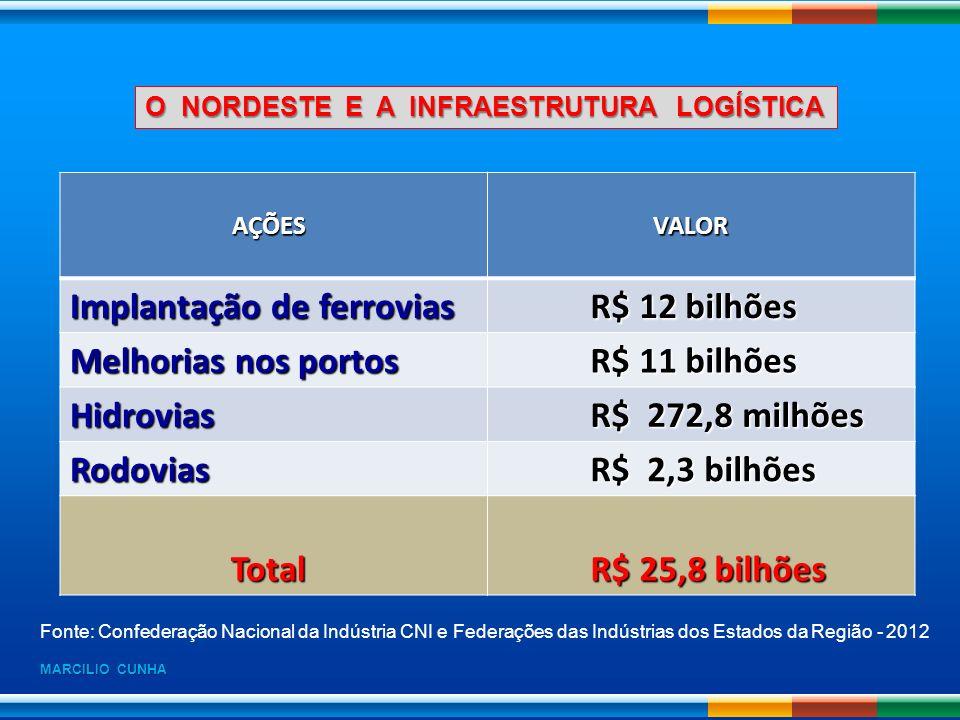 Implantação de ferrovias R$ 12 bilhões Melhorias nos portos