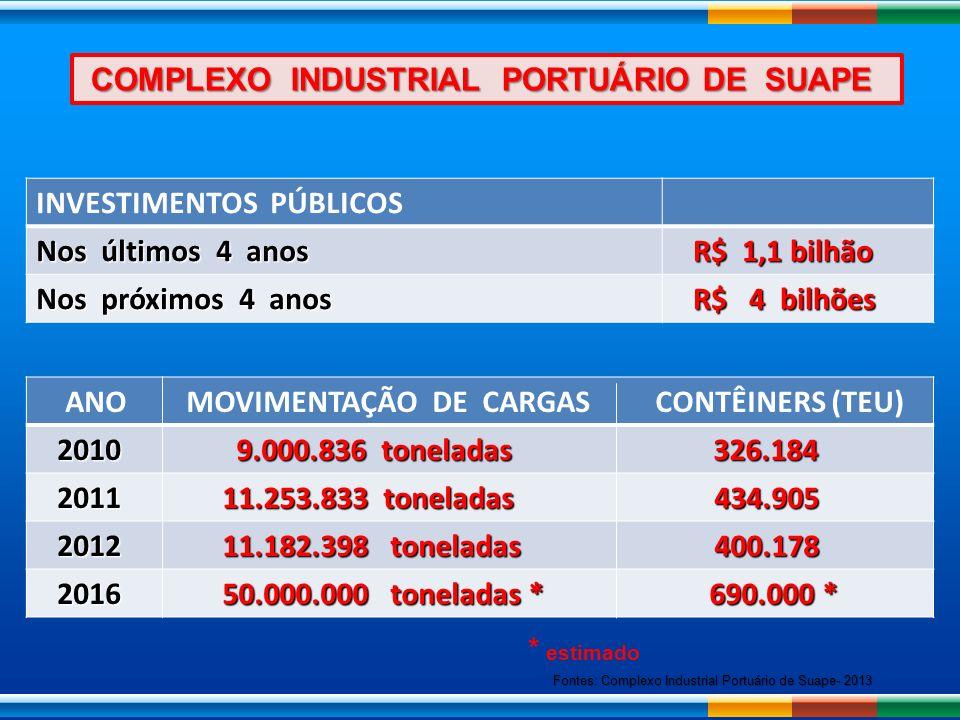 COMPLEXO INDUSTRIAL PORTUÁRIO DE SUAPE INVESTIMENTOS PÚBLICOS