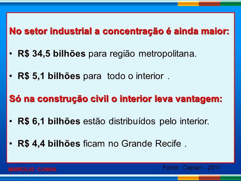 No setor industrial a concentração é ainda maior: