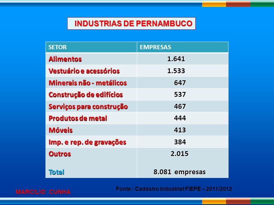 INDUSTRIAS DE PERNAMBUCO Alimentos 1.641 Vestuário e acessórios 1.533