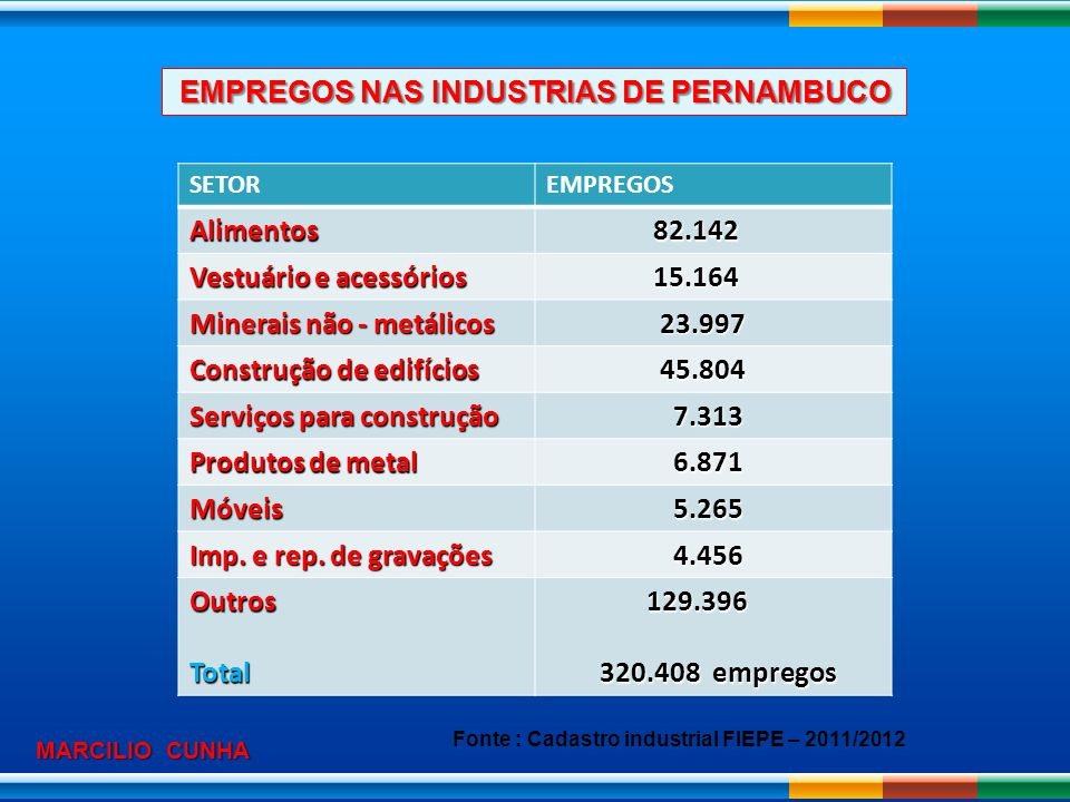 EMPREGOS NAS INDUSTRIAS DE PERNAMBUCO Alimentos 82.142