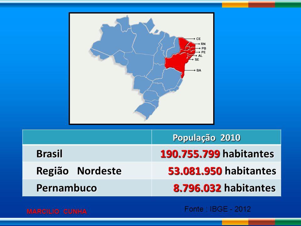 Brasil 190.755.799 habitantes Região Nordeste 53.081.950 habitantes