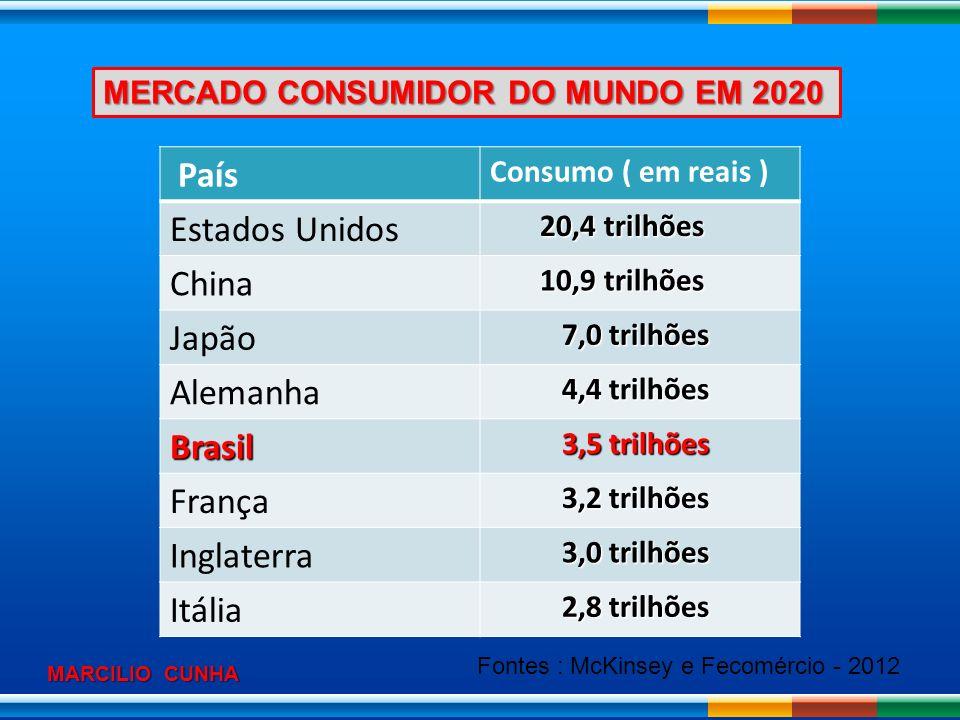 País Estados Unidos China Japão Alemanha Brasil França Inglaterra