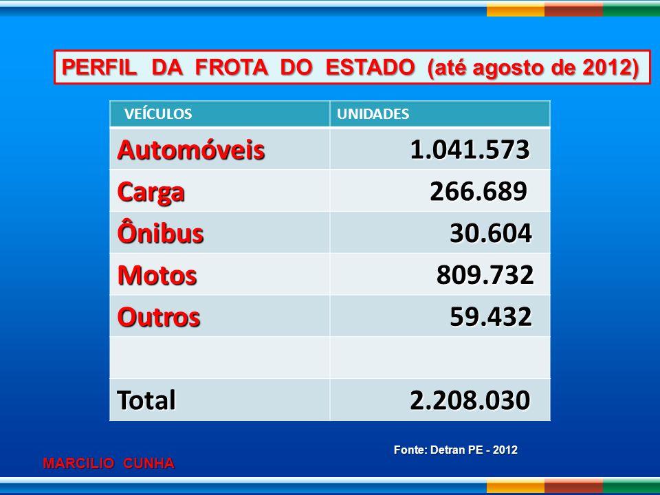 Automóveis 1.041.573 Carga 266.689 Ônibus 30.604 Motos 809.732 Outros