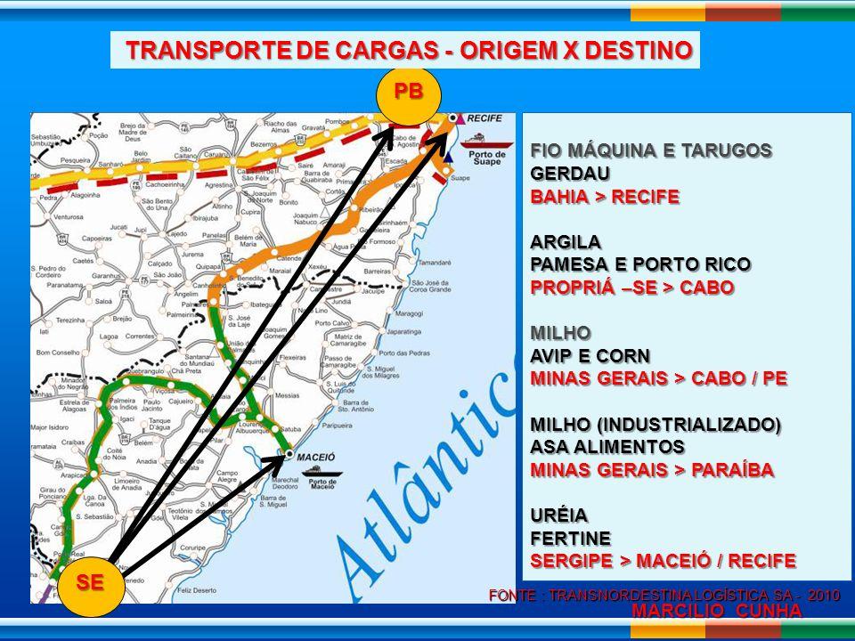 TRANSPORTE DE CARGAS - ORIGEM X DESTINO