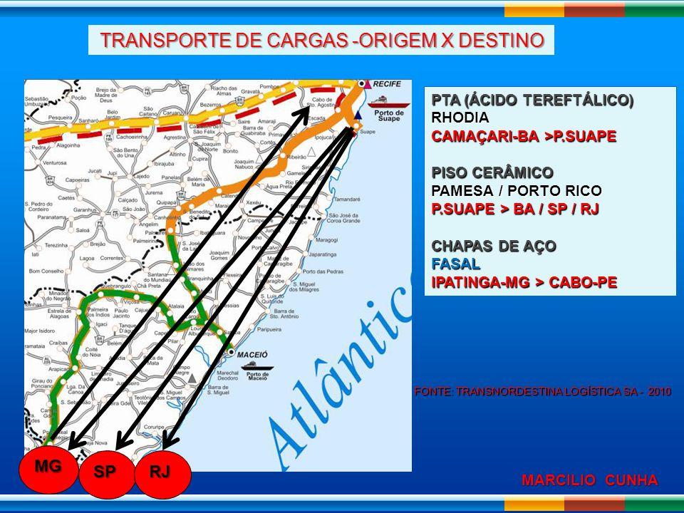 TRANSPORTE DE CARGAS -ORIGEM X DESTINO
