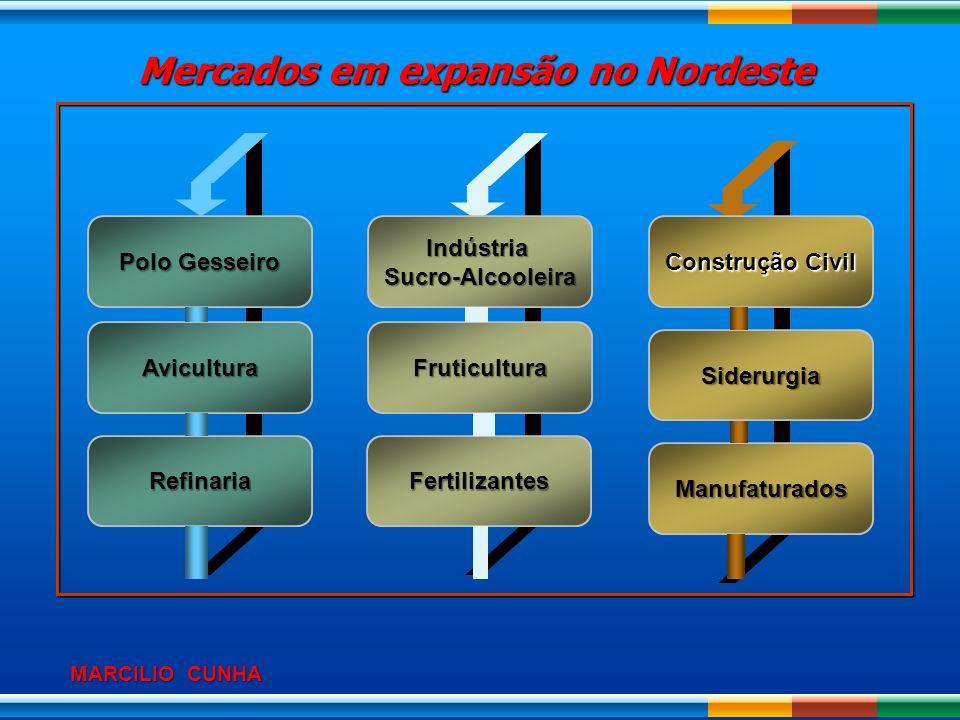 Mercados em expansão no Nordeste