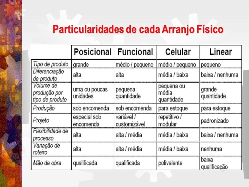 Particularidades de cada Arranjo Físico