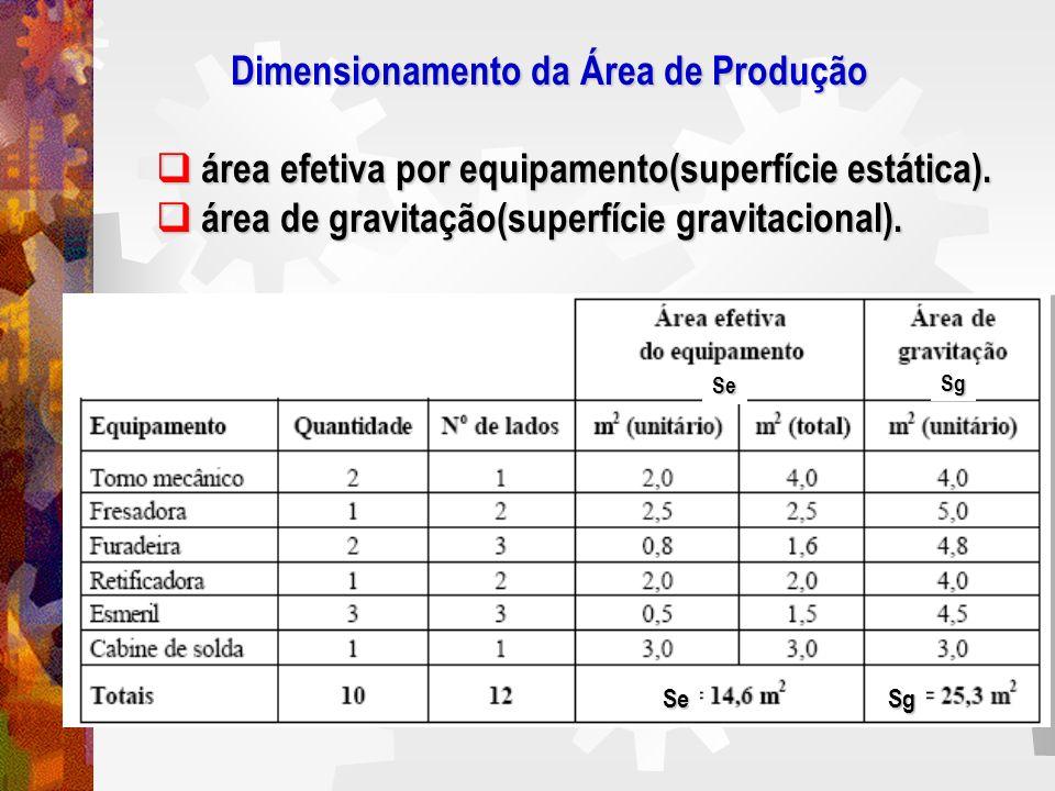 Dimensionamento da Área de Produção