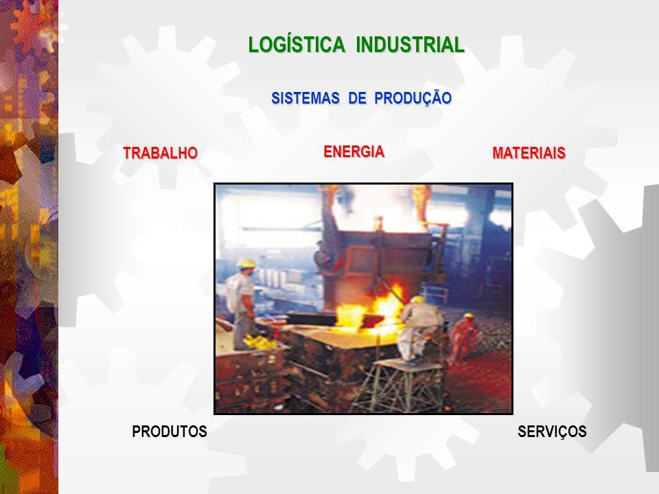 LOGÍSTICA INDUSTRIAL SISTEMAS DE PRODUÇÃO TRABALHO ENERGIA MATERIAIS