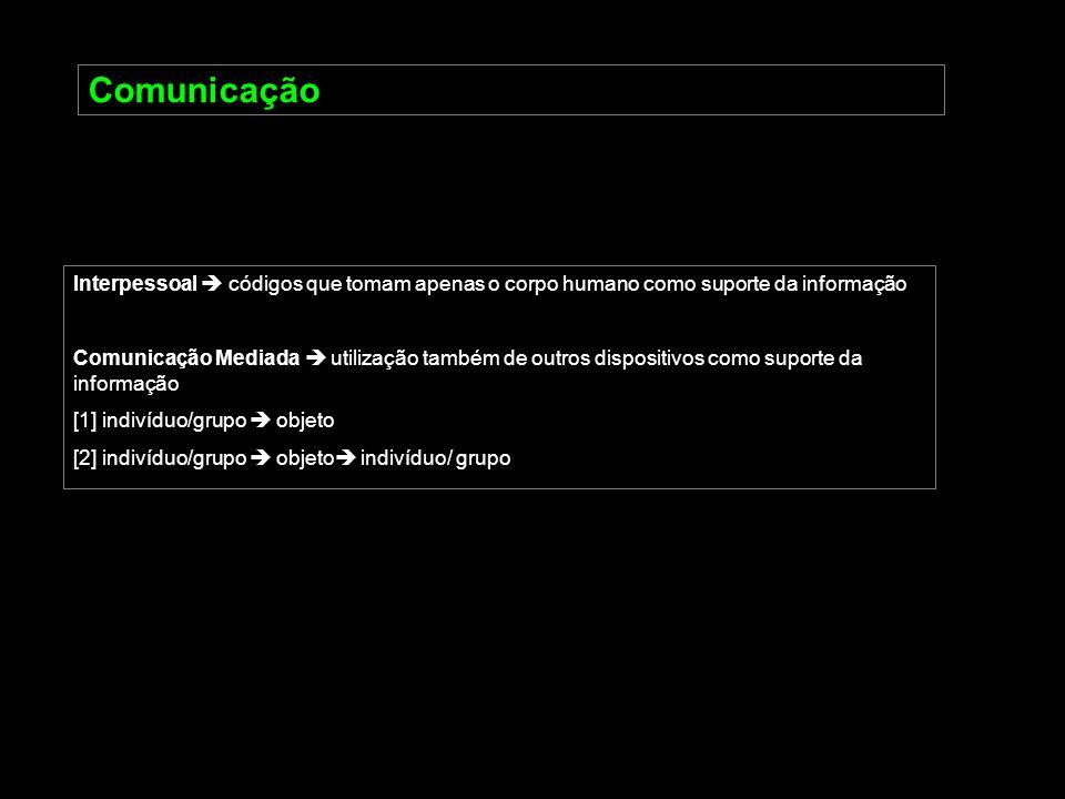 ComunicaçãoInterpessoal  códigos que tomam apenas o corpo humano como suporte da informação.