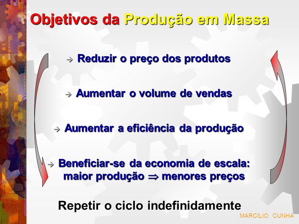 Objetivos da Produção em Massa
