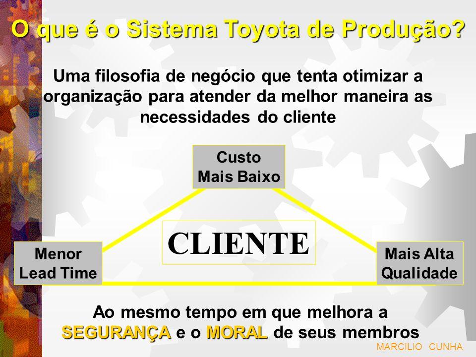 CLIENTE O que é o Sistema Toyota de Produção