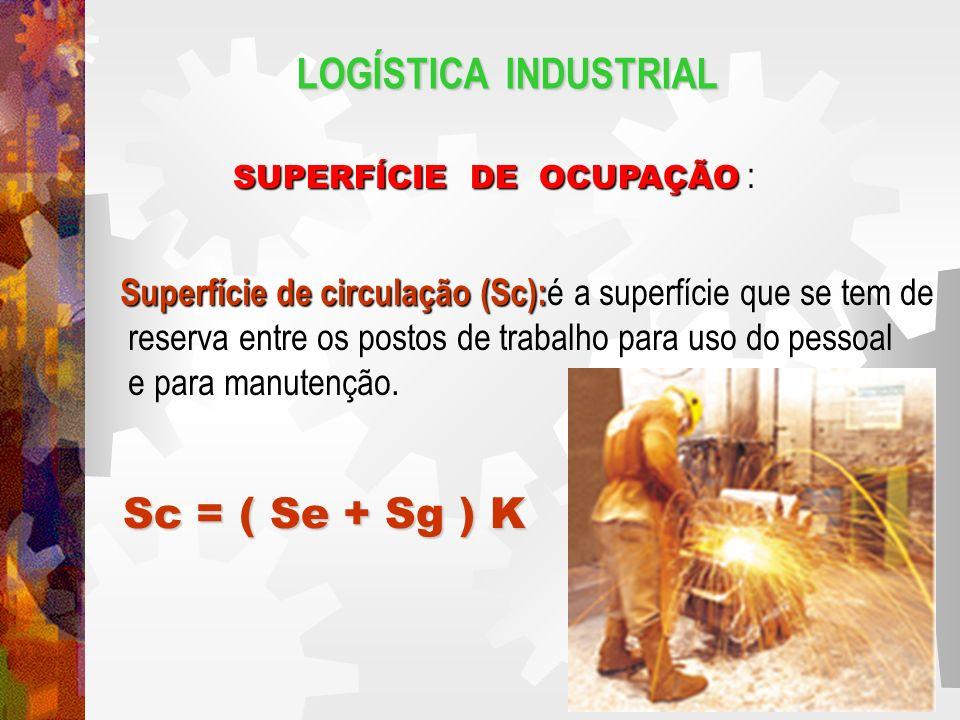 LOGÍSTICA INDUSTRIAL Sc = ( Se + Sg ) K