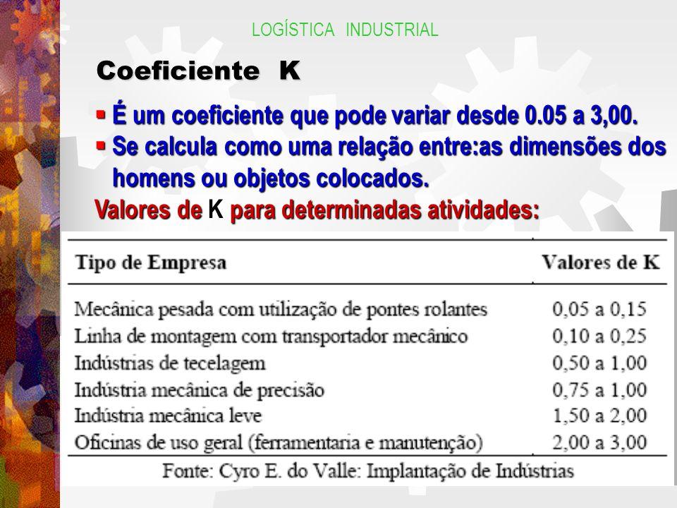 É um coeficiente que pode variar desde 0.05 a 3,00.