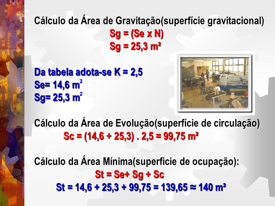 Cálculo da Área de Gravitação(superfície gravitacional)