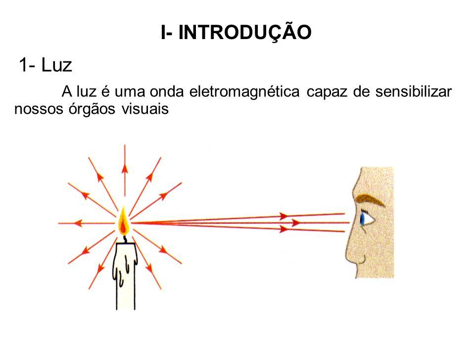 I- INTRODUÇÃO 1- Luz A luz é uma onda eletromagnética capaz de sensibilizar nossos órgãos visuais