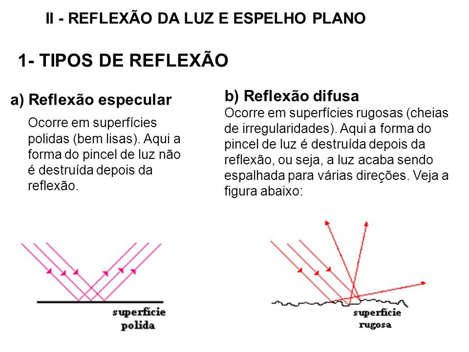 II - REFLEXÃO DA LUZ E ESPELHO PLANO