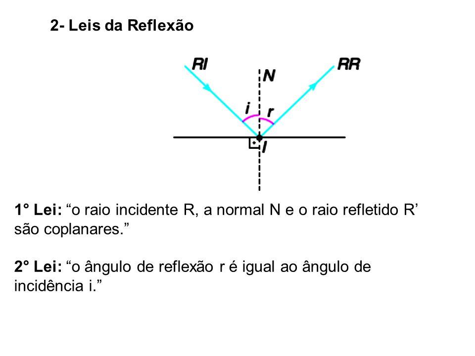 2- Leis da Reflexão 1° Lei: o raio incidente R, a normal N e o raio refletido R' são coplanares.