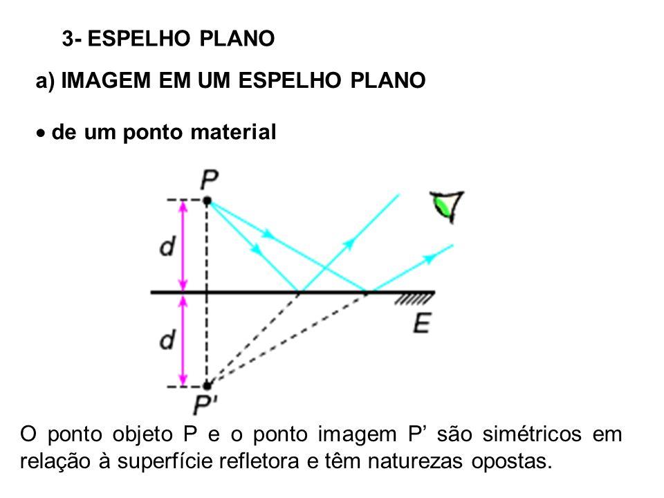 3- ESPELHO PLANO a) IMAGEM EM UM ESPELHO PLANO.  de um ponto material.