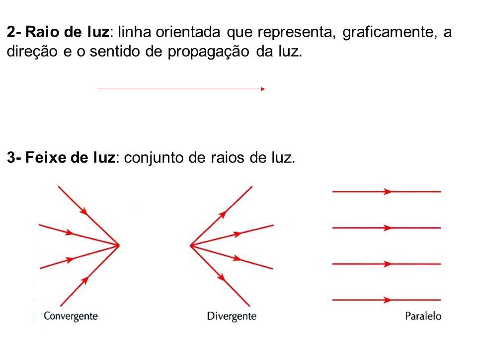 2- Raio de luz: linha orientada que representa, graficamente, a direção e o sentido de propagação da luz.