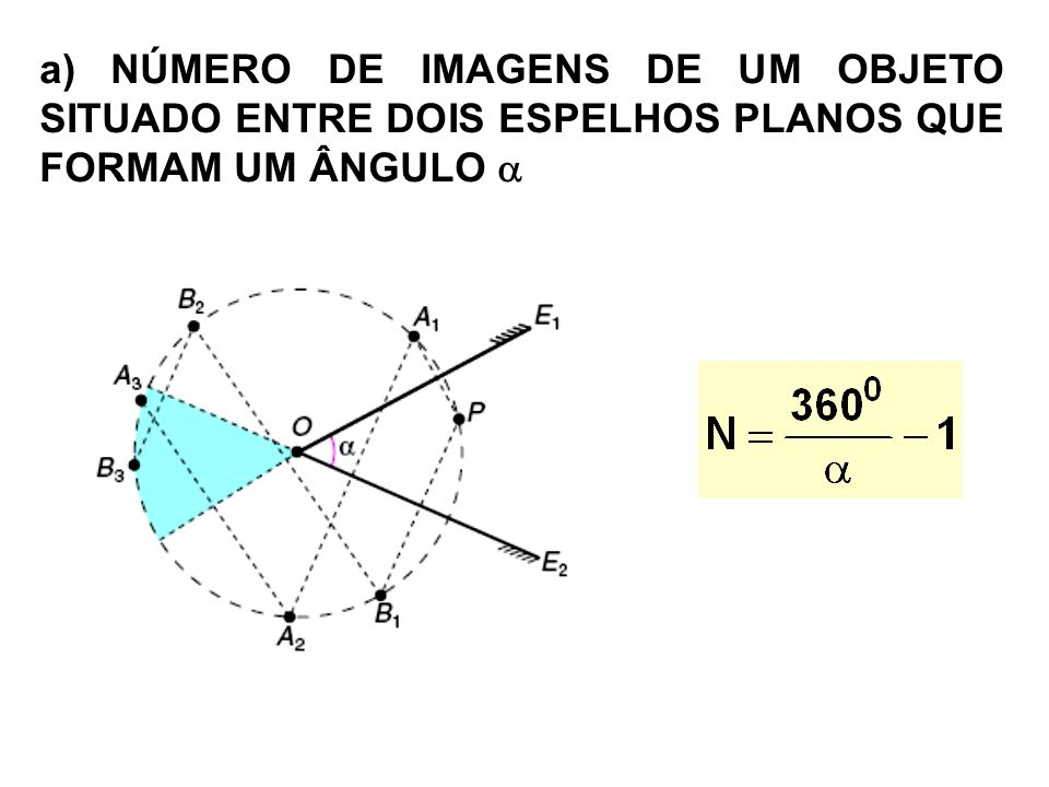 a) NÚMERO DE IMAGENS DE UM OBJETO SITUADO ENTRE DOIS ESPELHOS PLANOS QUE FORMAM UM ÂNGULO 