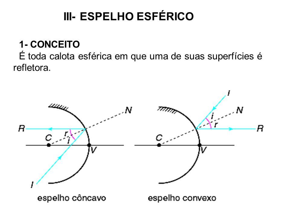 III- ESPELHO ESFÉRICO 1- CONCEITO