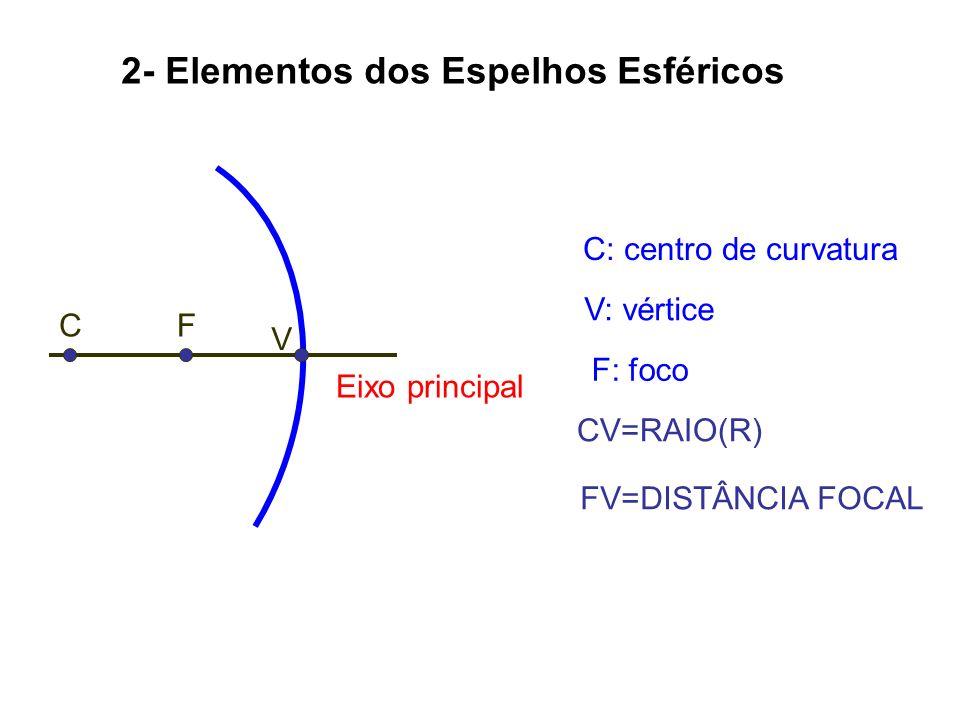 2- Elementos dos Espelhos Esféricos