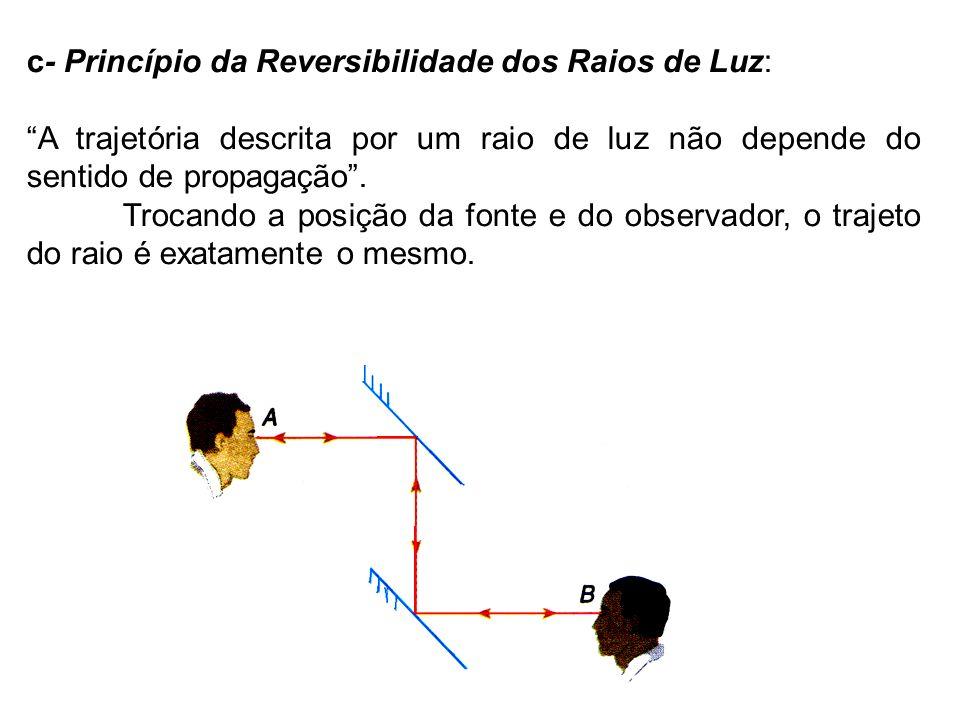 c- Princípio da Reversibilidade dos Raios de Luz: