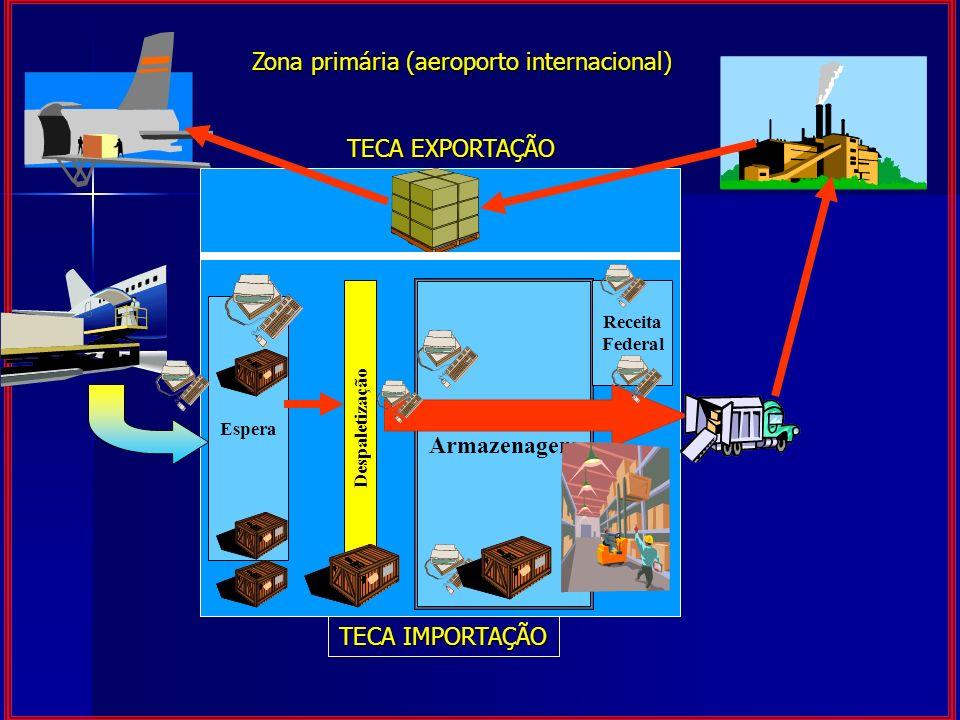 Zona primária (aeroporto internacional)