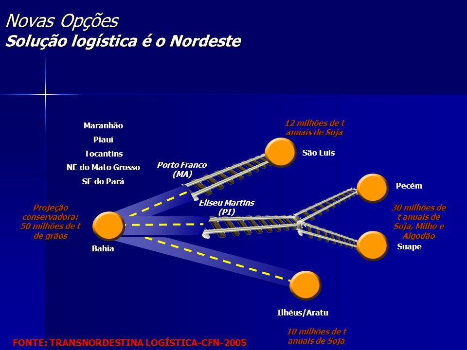 Novas Opções Solução logística é o Nordeste