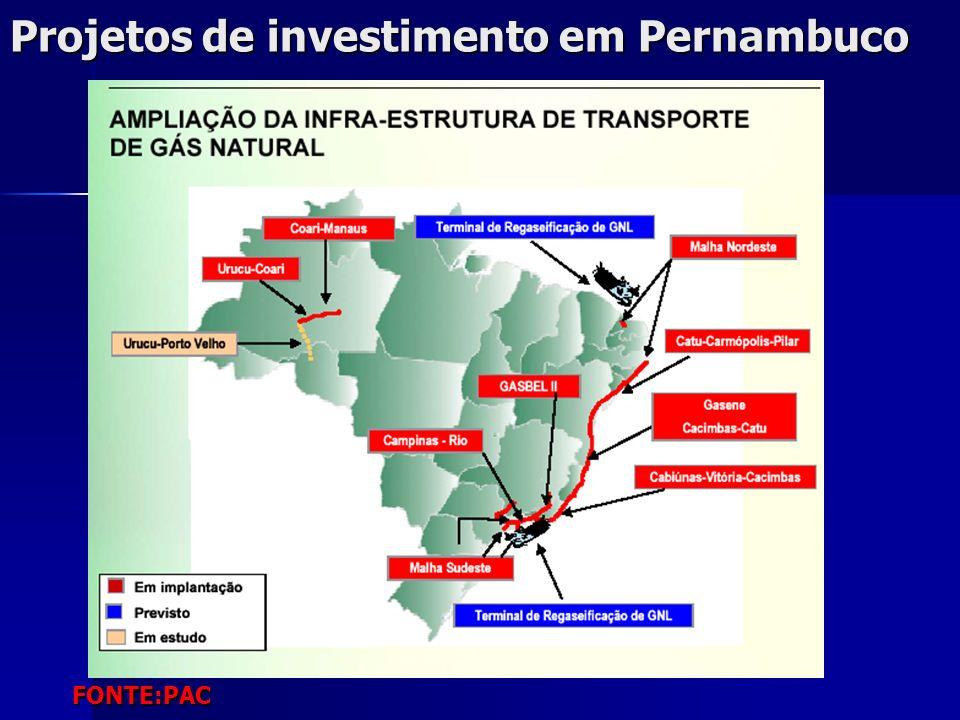 Projetos de investimento em Pernambuco