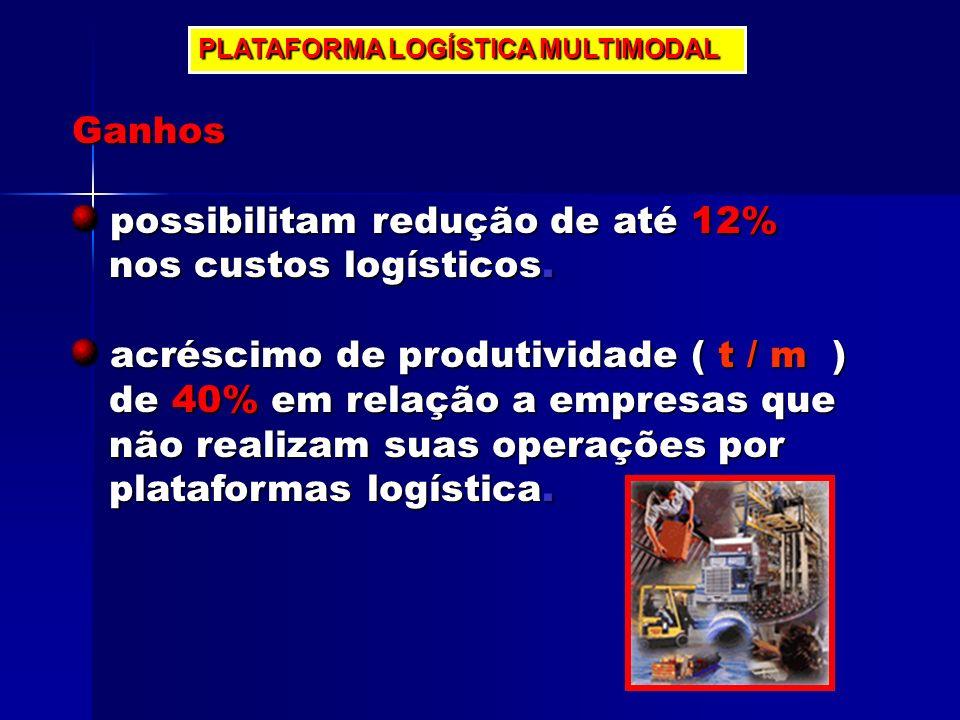 possibilitam redução de até 12% nos custos logísticos.