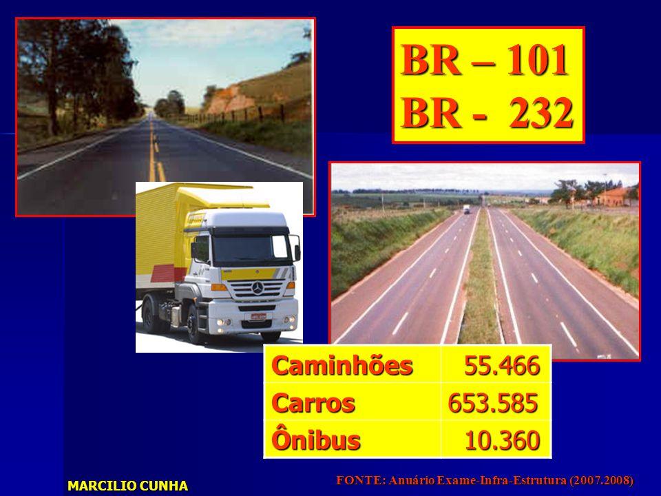 BR – 101 BR - 232 Caminhões 55.466 Carros 653.585 Ônibus 10.360