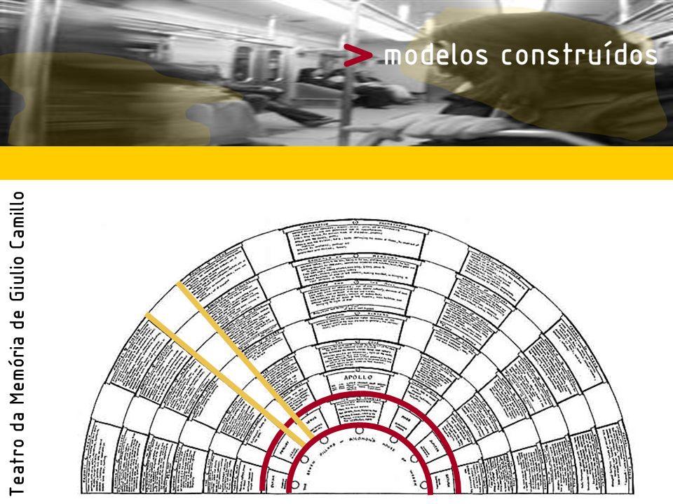 > modelos construídos Teatro da Memória de Giulio Camillo