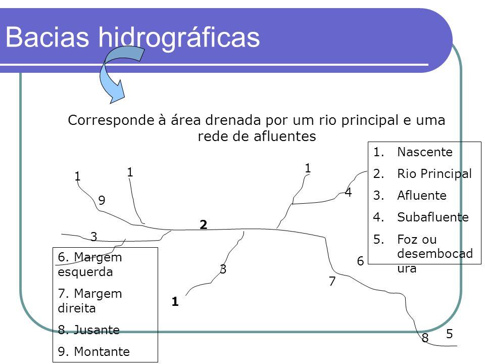 Bacias hidrográficas Corresponde à área drenada por um rio principal e uma rede de afluentes. Nascente.