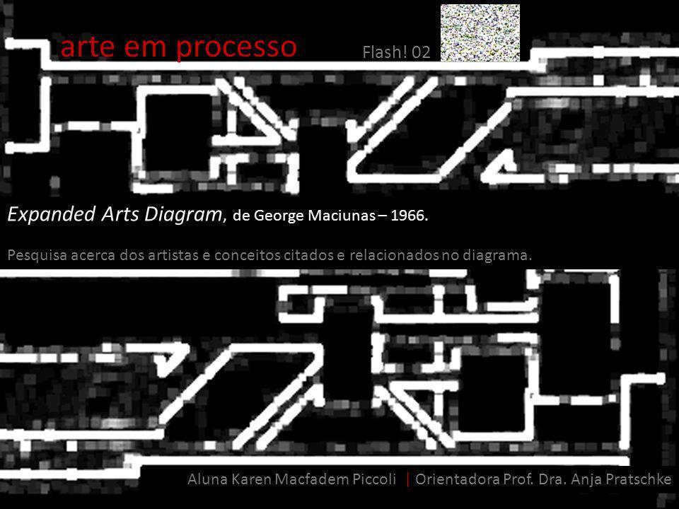 arte em processo Expanded Arts Diagram, de George Maciunas – 1966.
