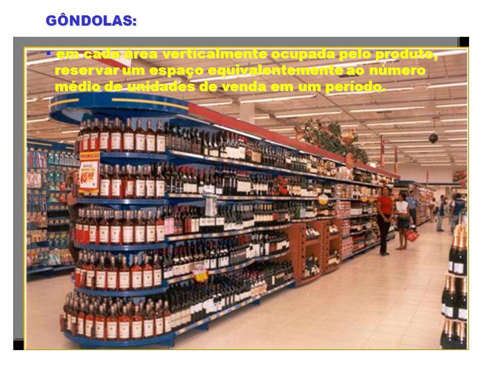 GÔNDOLAS: em cada área verticalmente ocupada pelo produto, reservar um espaço equivalentemente ao número.