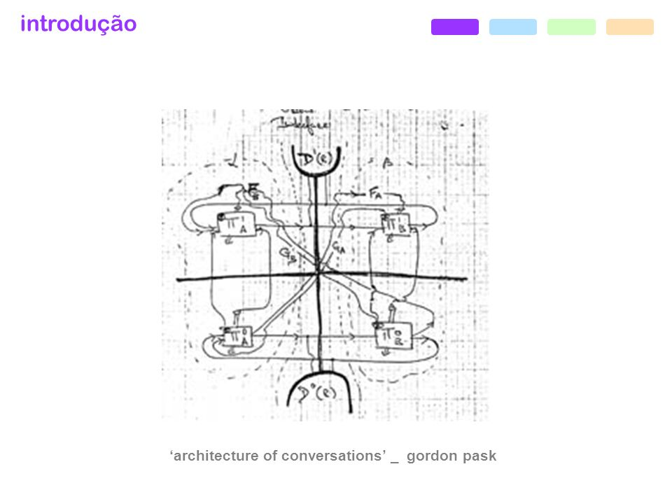 'architecture of conversations' _ gordon pask