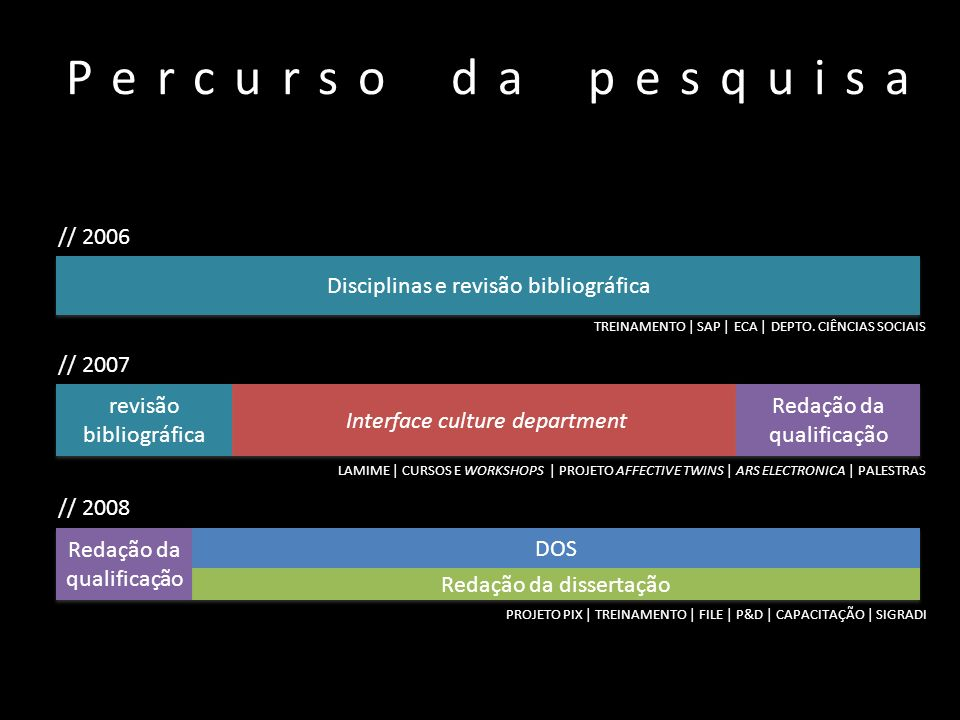 Percurso da pesquisa // 2006 Disciplinas e revisão bibliográfica