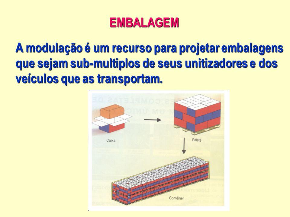 EMBALAGEM A modulação é um recurso para projetar embalagens. que sejam sub-multiplos de seus unitizadores e dos.