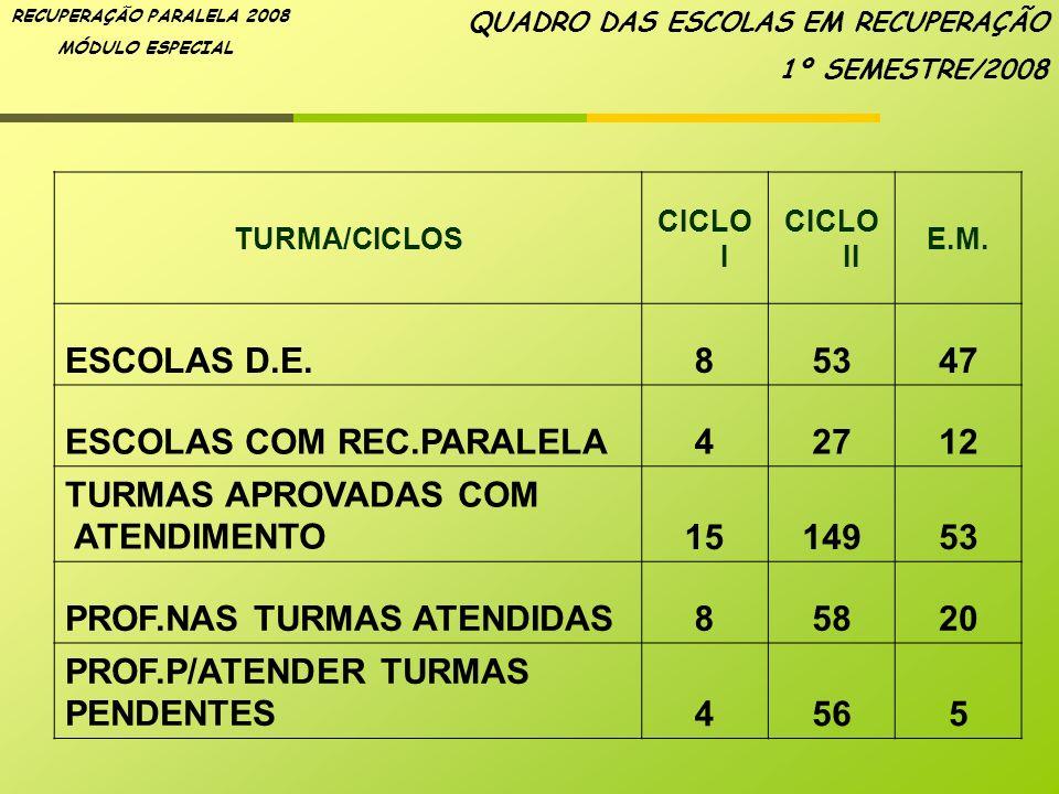 ESCOLAS COM REC.PARALELA 4 27 12 TURMAS APROVADAS COM ATENDIMENTO 15