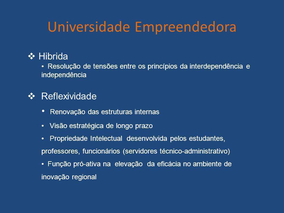 Universidade Empreendedora
