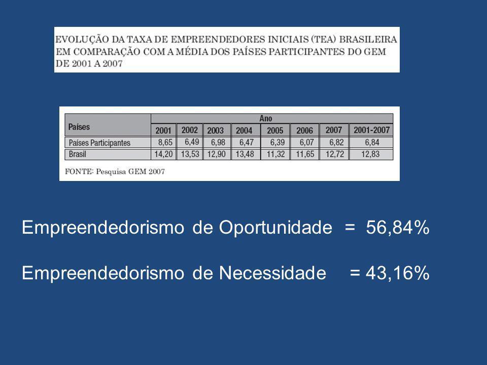Empreendedorismo de Oportunidade = 56,84%