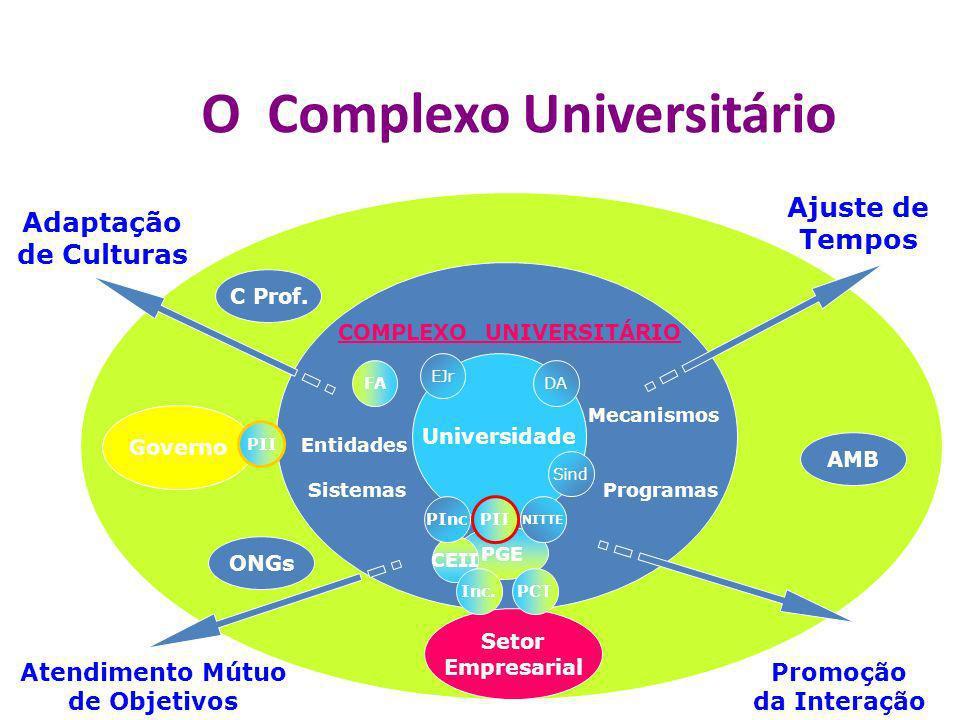 O Complexo Universitário